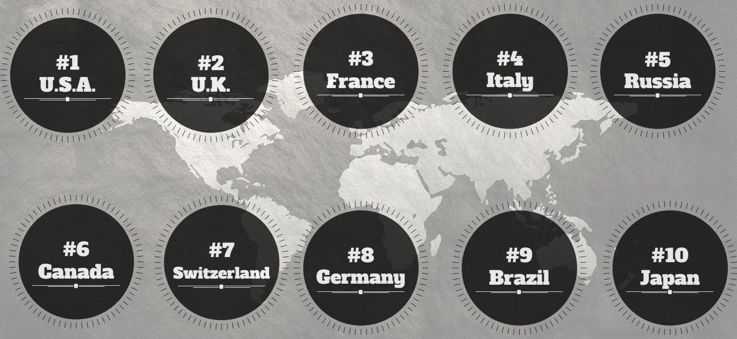 Top 10 Countries with craft breweries