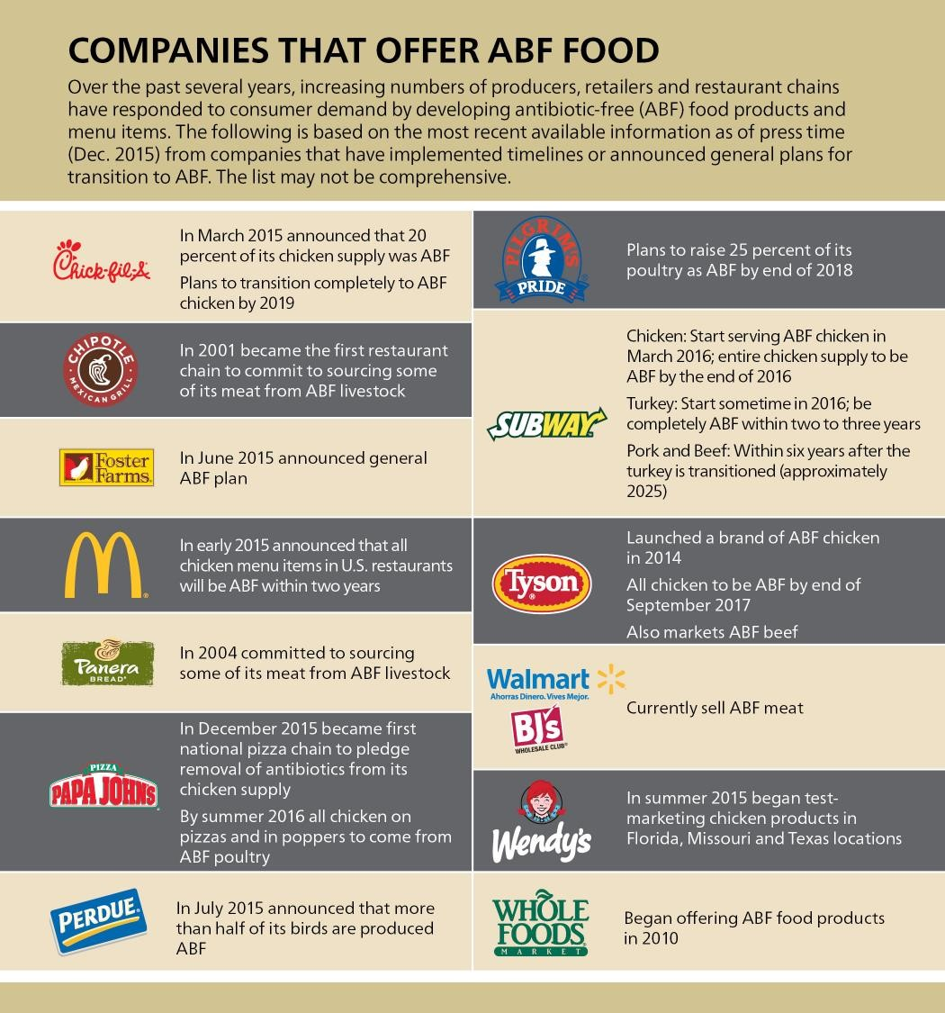 COMPANIES THAT OFFER ABF FOOD